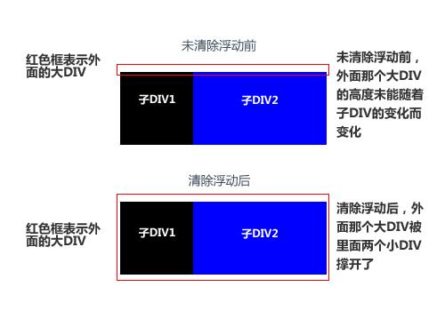 父DIV不会随着子DIV大小变化面变化的解决办法.jpg